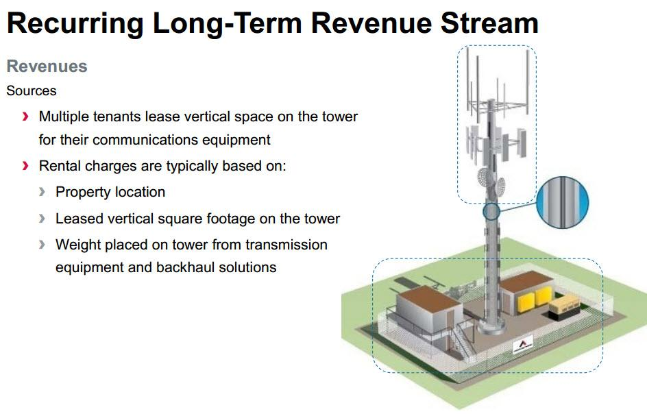 Why Invest In A Cell Tower REIT? Seeking Alpha - ten terms to include in your lease