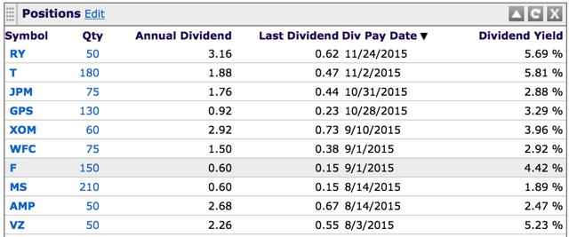 Dividend Portfolio Review - Am I Down 8 Or Up 8? Seeking Alpha