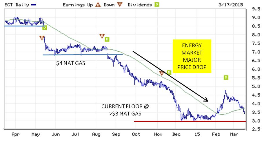 ECA Marcellus Trust I - What You Should Know About This Nat Gas Pure