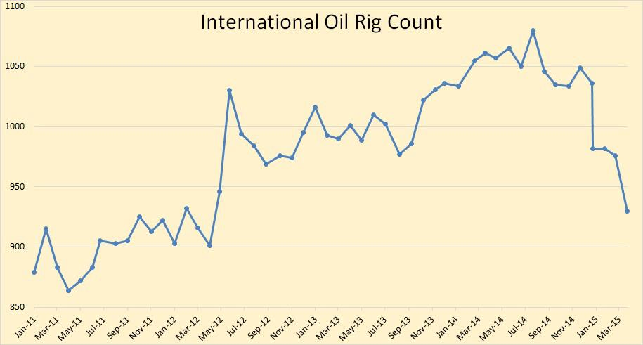 International Oil Rig Counts Seeking Alpha
