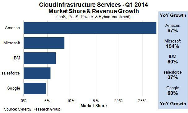 More Proof That AWS Will Struggle In \u0027s Earnings Report