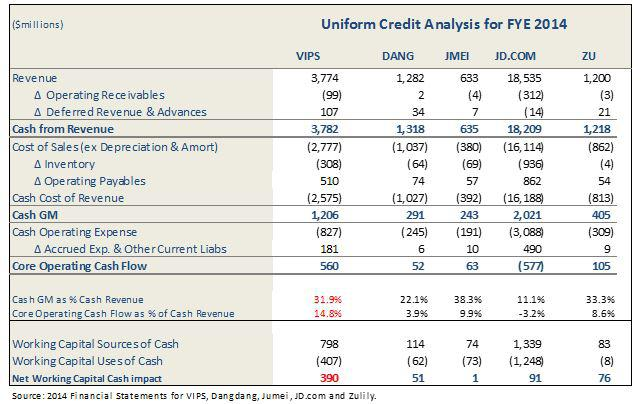 Vipshop Upon Closer Examination, Cash Flow Is More Like \u0027Cash No