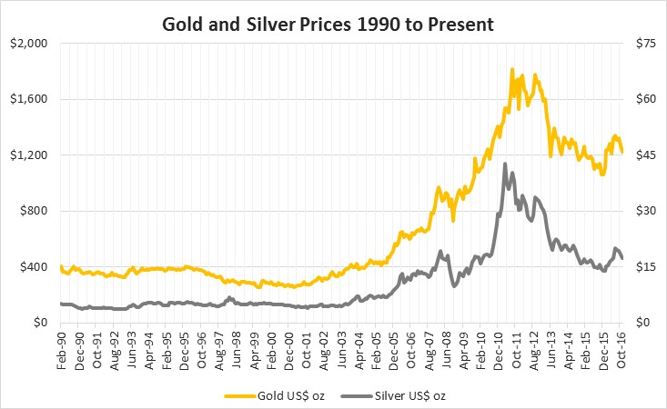 Silver And Gold Why I Prefer Silver In The Current Market - SPDR