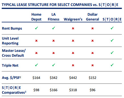 A Net Lease REIT Differentiated By Design - STORE Capital (NYSE - master lease agreement
