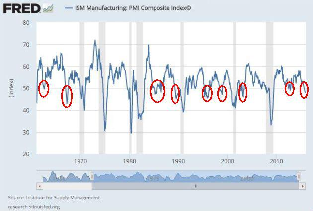 Why The ISM Manufacturing Index Is Generally Misunderstood Seeking