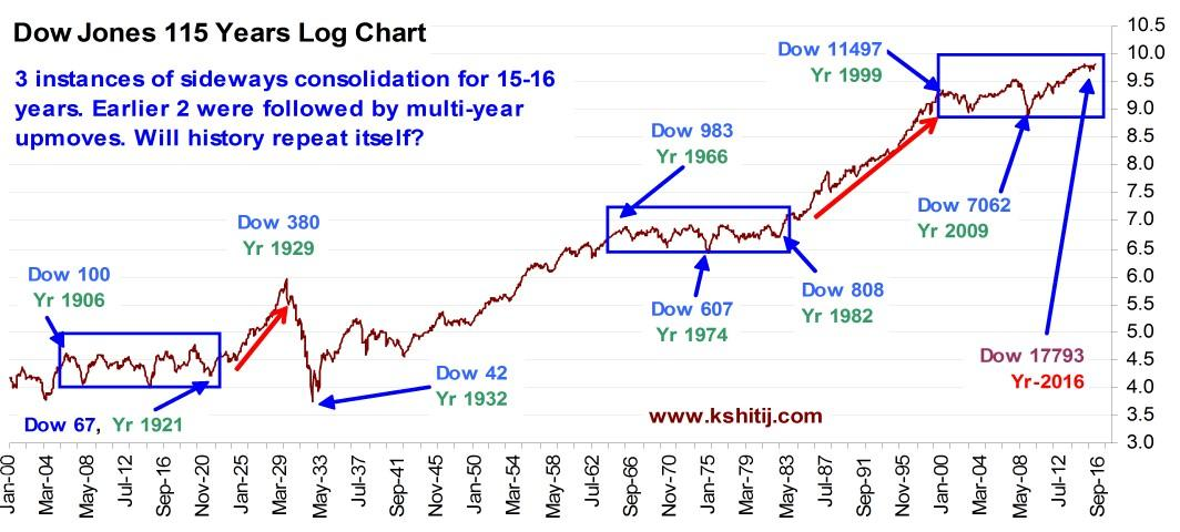 Dow Jones On The Cusp Of Huge Bull Market Seeking Alpha