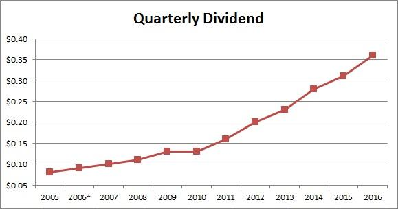 Microsoft What\u0027s The 2016 Dividend Raise? - Microsoft Corporation