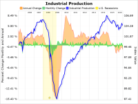 Industrial Production And Capacity Utilization: August