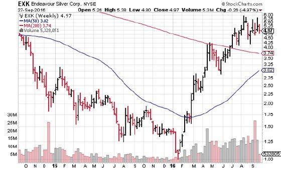 Public Recognition\u0027 Year Of Gold And Silver - SPDR Gold Trust ETF
