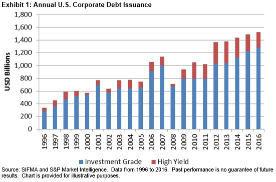 US Corporate Debt Issuance On Pace For Record Year Seeking Alpha