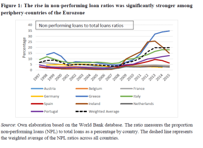 ECB Gets Serious About Non-Performing Loans | Seeking Alpha