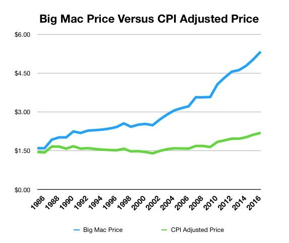 The Big Mac Index May Be Telling The Truth About Inflation Seeking