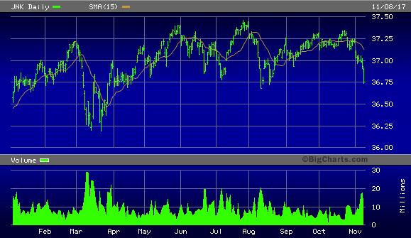 SPDR Bloomberg Barclays High Yield Bond ETF