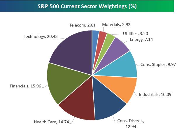 S&P 500 Sector Weightings