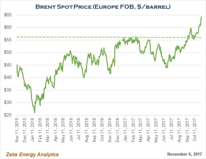 Brent At $63 Per Barrel - Why Are My Energy Stocks Causing Me So