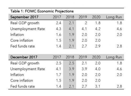 Is The Fed Finishing 2017 On A Dovish Note? Seeking Alpha