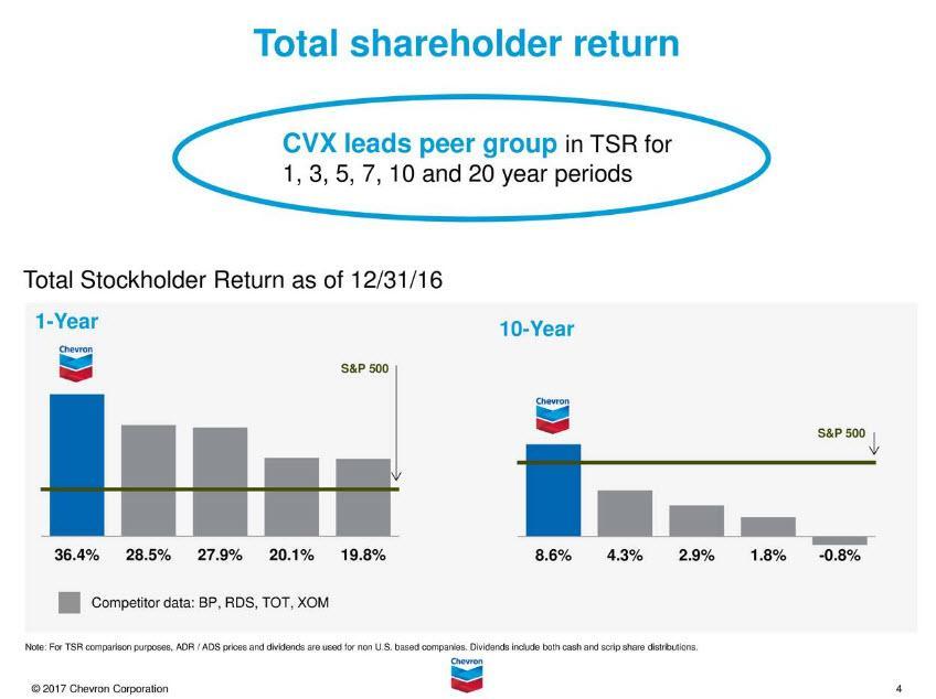 Chevron There Will Be Blood - Chevron Corporation (NYSECVX
