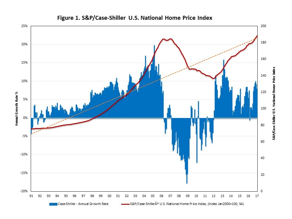 The US Real Estate Market - Trends, Characteristics And Outlook