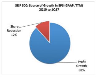 earnings growth 5-2-17.gif