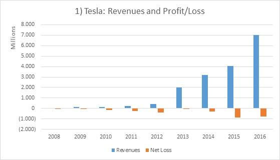 Tesla A Closer Look At Margins And Profitability - Tesla, Inc