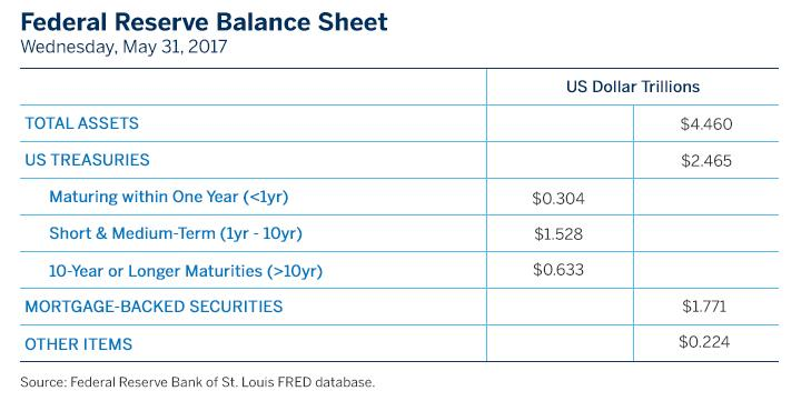 Fed To Shrink Bloated Balance Sheet Gradually Seeking Alpha