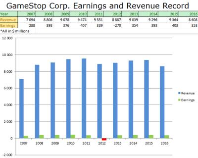 GameStop's Valuation Is Irresistible - GameStop Corp ...