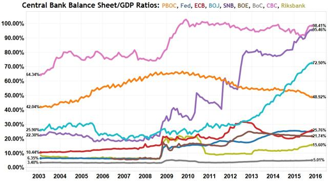 Central Bank Balance Sheet Adjustment - A Path To Enlightenment