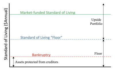 Floor Definition Investopedia | Wikizie.co