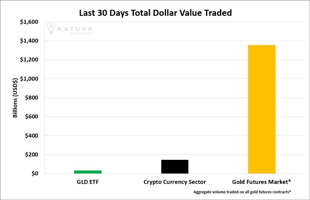 Is Bitcoin Killing Gold? Seeking Alpha