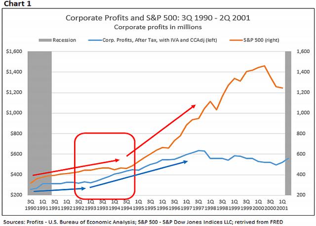 Corporate Profits 1