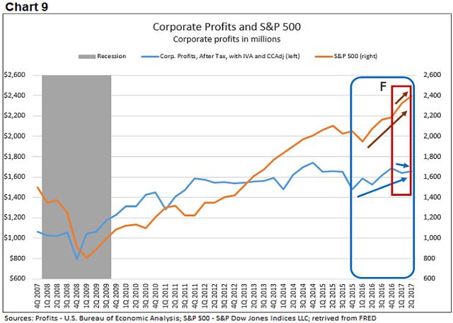 Corporate profits 9