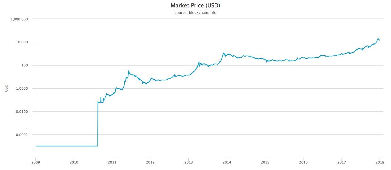 Bitcoin\u0027s Path To $1 Million Why This Bubble Is Not Bursting