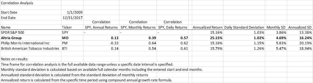 Altria 5 Reasons To Buy - Altria Group, Inc (NYSEMO) Seeking Alpha