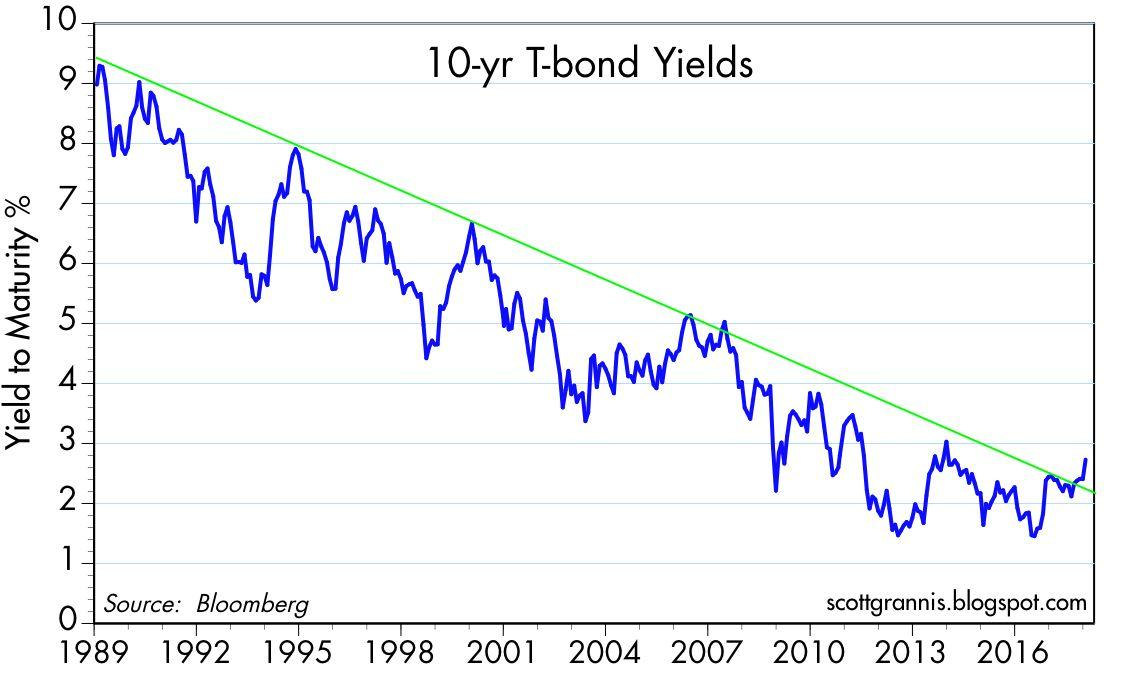Rising Bond Yields Are A Good Thing Seeking Alpha