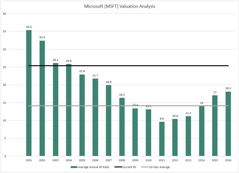 Microsoft Just Blew Past Earnings Estimates Why Did The Stock