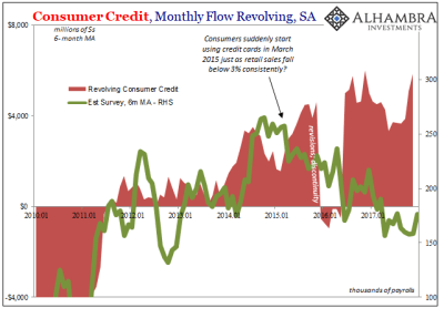 2 Potentially Important Notes For Consumer Credit | Seeking Alpha