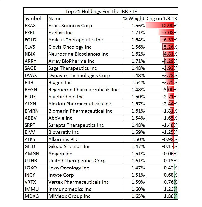 Here\u0027s Why Biotech Stocks Got Smashed Seeking Alpha