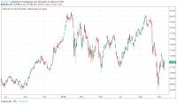 Industrial ETF, And Buying Into A Growing Economy ...