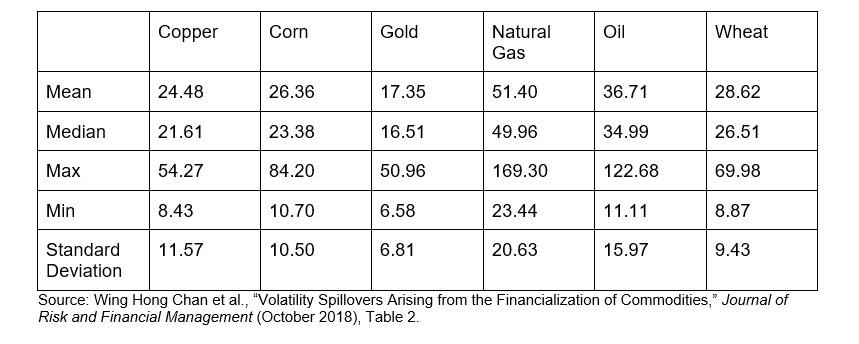 Financialization And The Volatility Of Commodity Prices Seeking Alpha