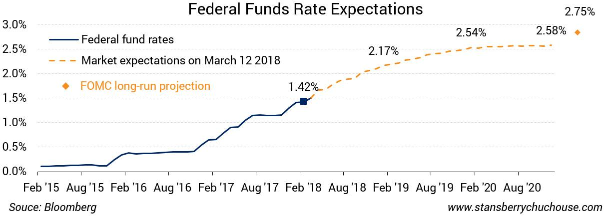 With US Interest Rates Rising, Where Should You Put Your Money