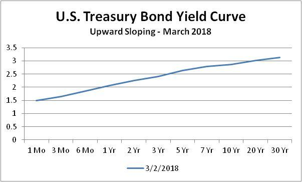The Yield Curve Is Not Signaling A Recession Seeking Alpha