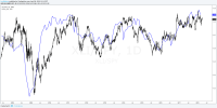 How To Trade XLI - Industrial Select Sector SPDR ETF ...