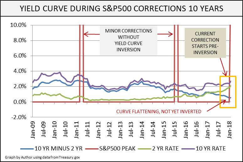 The Next Yield Curve Inversion Like 2008 Or 1968? Seeking Alpha