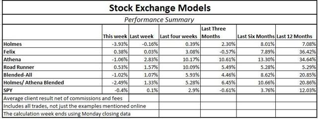 Stock Exchange What Are Your Odds Of Trading Success? Seeking Alpha