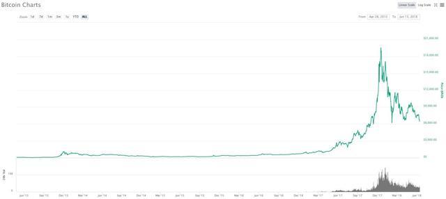 Bitcoin To $3,000? 2 Scenarios - Bitcoin USD (CryptocurrencyBTC-USD