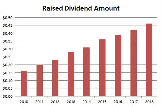 Microsoft Disappointing Dividend Raise? - Microsoft Corporation