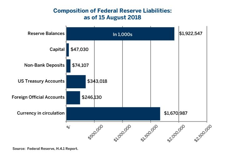 End-Game For Shrinking The Federal Reserve\u0027s Balance Sheet The