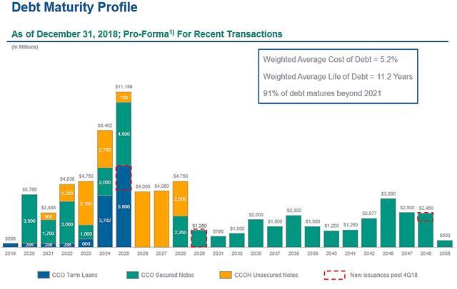 ATUS / Altice USA, Inc - Balance Sheet (Annual) - Fintelio