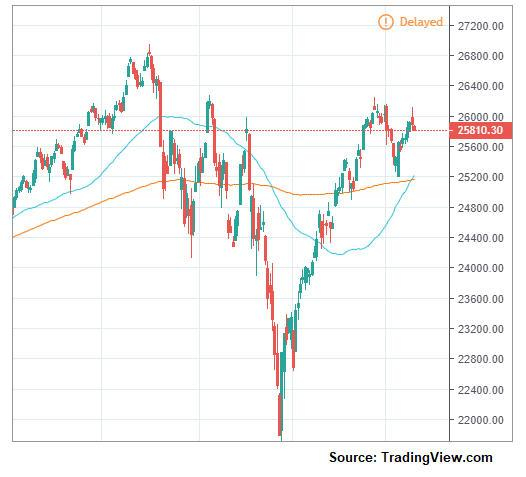 Weekly Edge How The FOMC Meeting Could Affect The Dow\u0027s Bullish