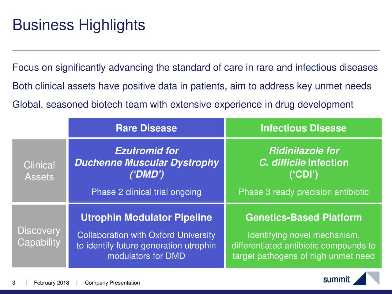 Duchenne Muscular Dystrophy Quotes Summit Therapeutics Smmt Presents At Bio Ceo And Investor